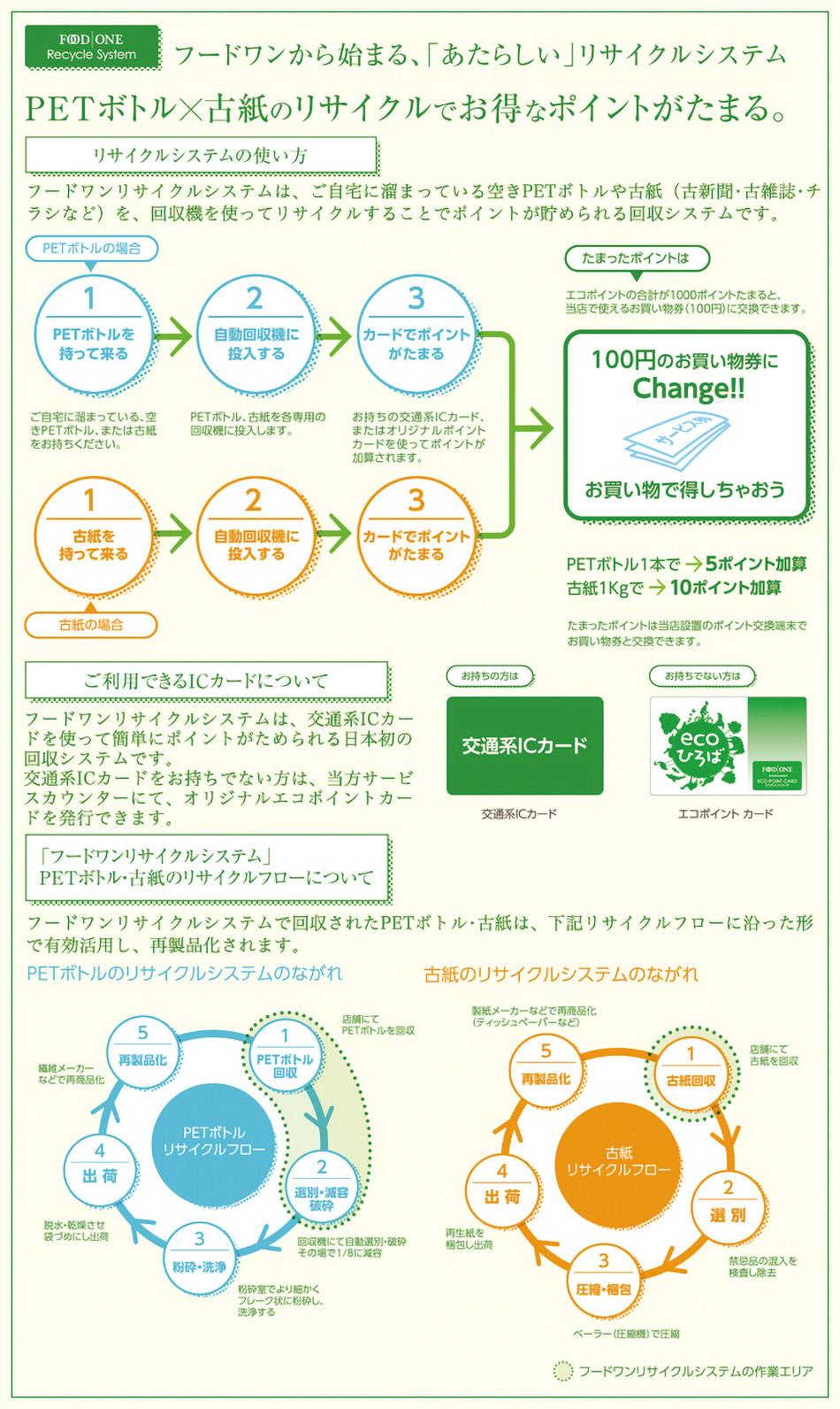 フードワンから始まる、「あたらしい」リサイクルシステム